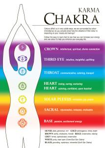 heal blocked chakras