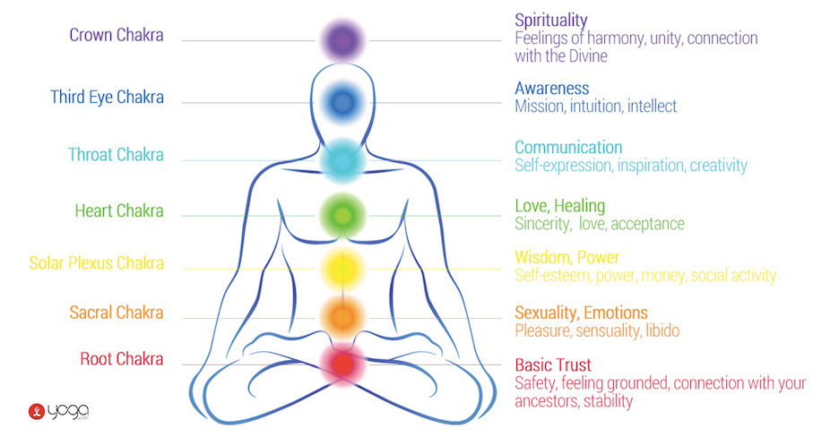 which of your chakras are blocked how to fix them