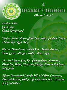 heart chakra blockages