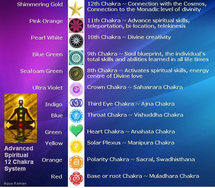12 chakra system