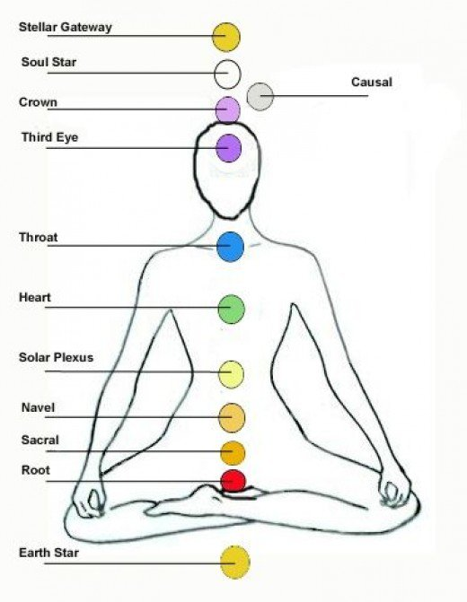 The 12 Chakra Systems Divinity Magazine