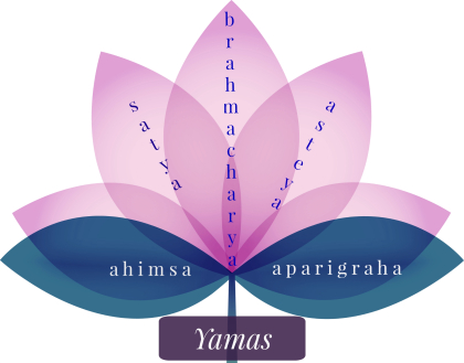 5 yamas of yoga