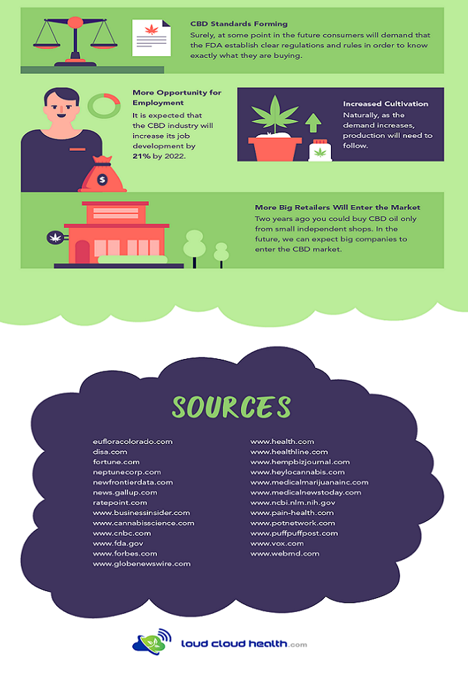 cbd industry infographic